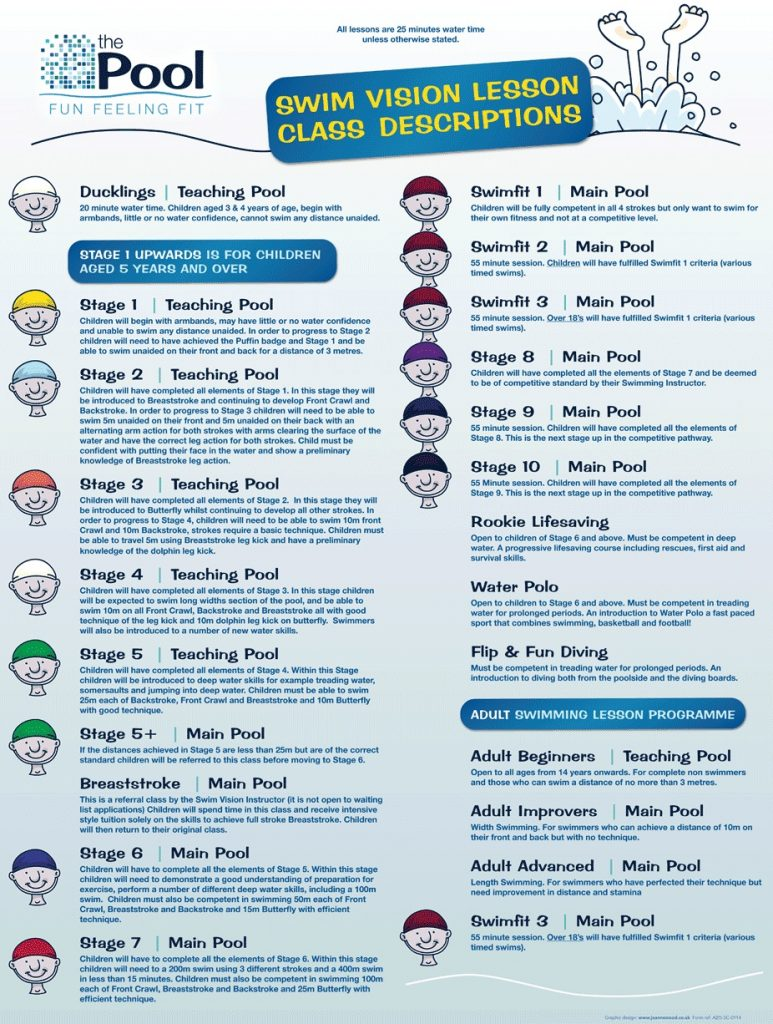 Swim Vision Lesson Stage Descriptions